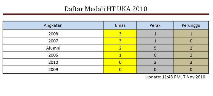 Selamat pada para alumni yang mendapat perolehan medali terbanyak